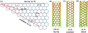 Armchair Nanotubes Epitaxial Growth Of Single Wall Carbon Nanotubes Sciencedirect