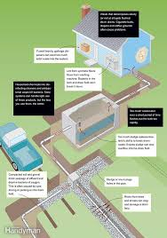 Home Plumbing System How A Septic Tank Works Septic Tank Septic System And Plumbing