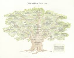 Tree Of Life by Lavarenne Limited Edition The Cookbook Tree Of Life Broadside