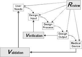 search for fda guidance documents u003e design control guidance for