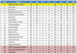 Premier Leage Table Stats The 2012 2013 Premier League Table If All Meetings Were Two