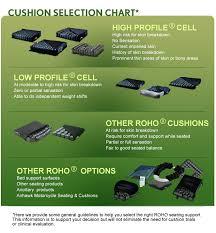 Roho Cusion Roho Cushion Selector Tool