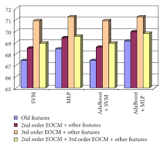 the recognition rate obtained when considering the 2nd order eocm