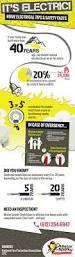best 20 electrical maintenance ideas on pinterest electrical