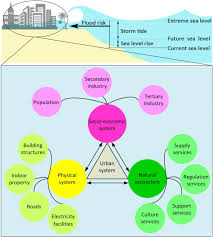 a multi dimensional integrated approach to assess flood risks on a