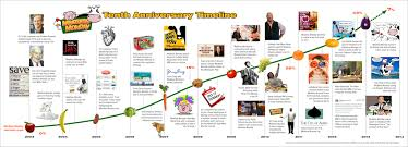 United States Timeline Map by Meatless Monday History Meatless Monday