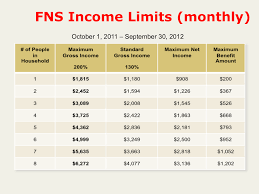 va income limits table do i qualify for benefits start by looking at gross income