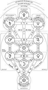 thelemapedia the encyclopedia of thelema magick qabalah