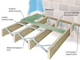 How To Build Wood Shelf Supports by All About Joist And Concrete Floor Structures Diy