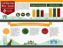 California Real Estate Market San Francisco Bay Area Real Estate Market Trends November 2015