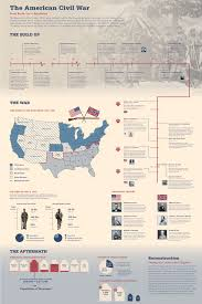 the american civil war infographic e learning infographics