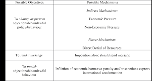 ethics of economic sanctions internet encyclopedia of philosophy