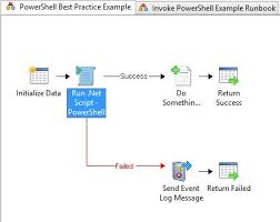 powershell u0026 system center orchestrator best practice template