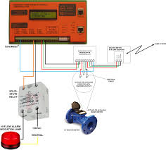 updated u2013 high flow alarm annunciation with the ethermeter and the