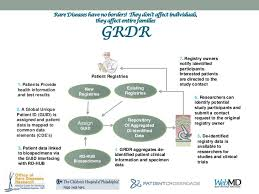 data registries global diseases patient registry data repository