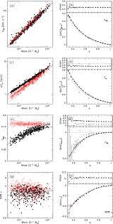 massive halos in millennium gas simulations multivariate scaling