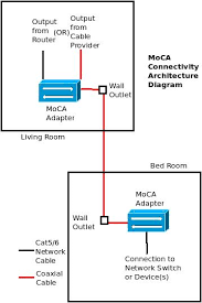 moca adapter use coax cables to connect to network u0026 internet