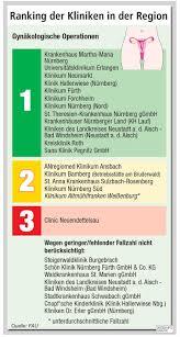 Bad Erlangen Gynäkologische Ops Die Sieger Beim Nz Klinikcheck Region