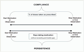 Words Of Comfort In Time Of Loss Medication Adherence Clinical Reference American College Of