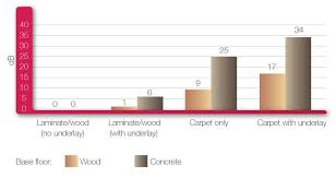 soundproofing floors and noise absorption carpet by aw