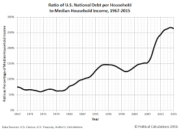 Fiscal Year 2014 National Debt Visualizing The U S National Debt Burden Per Household Seeking