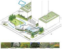 projects u2014 balmori associates city county building plaza