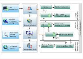 Service Desk Management Process Prism Information Technology Limited Services