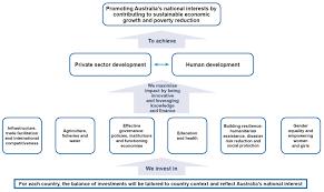 australia u0027s aid program department of foreign affairs and trade