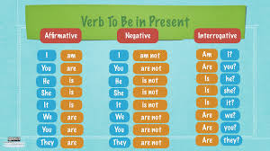 to be verb to be present englishlanguage4u