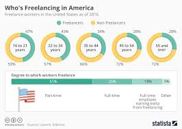 chart who s freelancing in america statista
