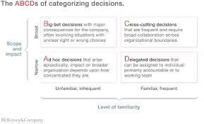 untangling your organization u0027s decision making mckinsey u0026 company