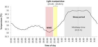 jm lexus internet manager frontiers blue enriched white light enhances physiological