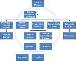 project organization chart sample chart templates project