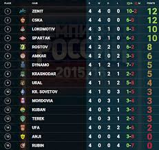 russia premier league table russian football news on twitter league table after the fourth
