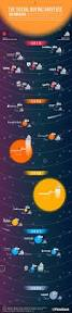 Groupon Teeth Whitening Chicago The Us Group Buying Universe Infographic Techcrunch