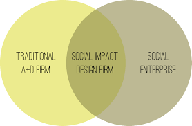 building up design firms with social enterprise principles how can an architecture firm be a social enterprise
