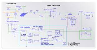 pv system design simulation of complete solar pv systems