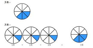 decomposing a fraction into a sum of fractions math skills