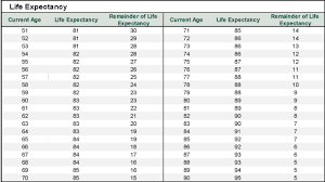 Single Life Expectancy Table by 2015 Life Expectancy Tables Pictures To Pin On Pinterest Pinsdaddy