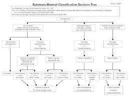 soil information nrcs soils
