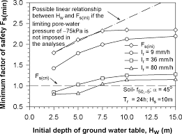 Groundwater Table Factors Controlling Instability Of Homogeneous Soil Slopes Under