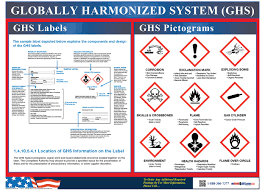 Ghs Safety Data Sheet Template Label And Pictogram Poster
