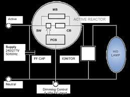 the active reactor