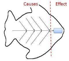 the 25 best ishikawa diagram ideas on pinterest ishikawa risk