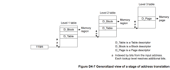 Page Table Entry D4 2 4 Translation Tables And The Translation Process Arm