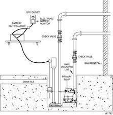 buy zoeller 580 aquanot i battery powered backup sump pump system