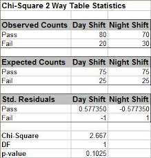 two way data table excel sigmaxl product features how do i perform chi square tests in