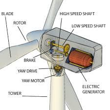 wind power next cc