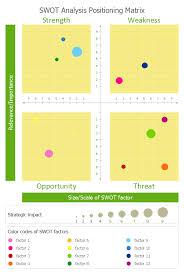 Help Desk Priority Matrix Problem Analysis Prioritization Matrix Swot Analysis Solution