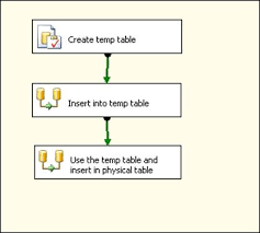 sql server performance using temp tables in ssis